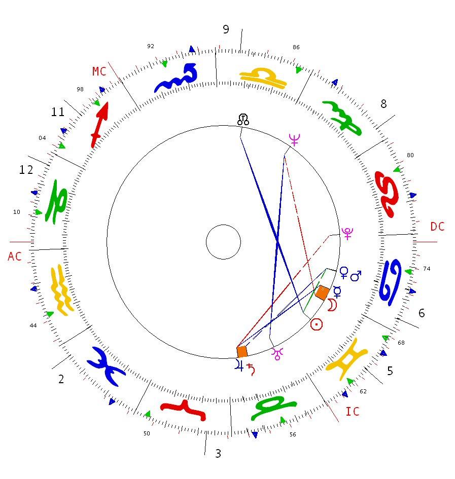 Joyce Hopewell Astrological Psychology Tom Jones