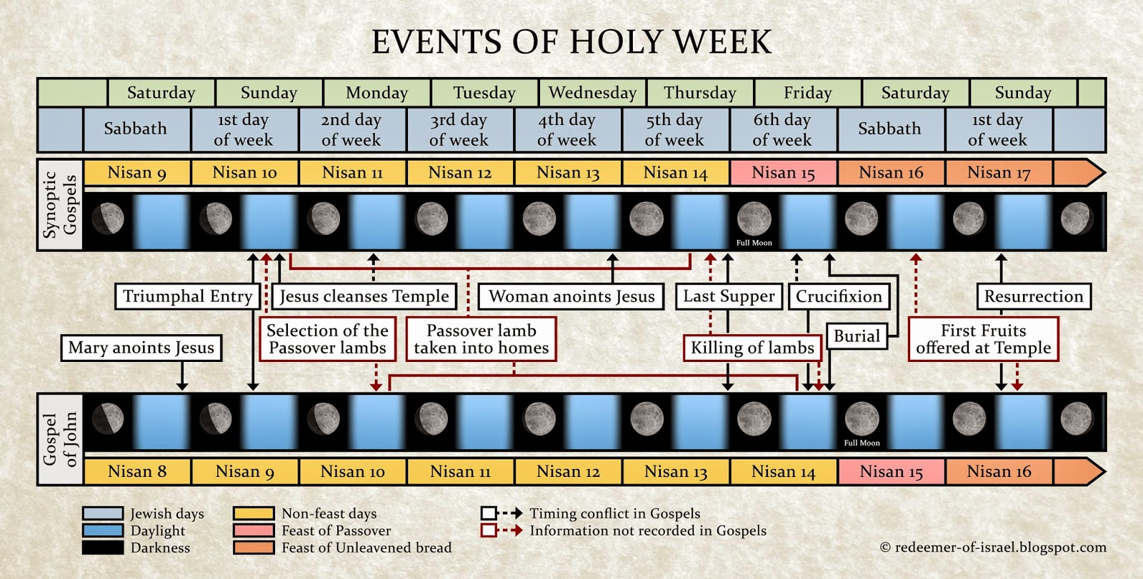 Redeemer of Israel: Events of Holy Week: Palm Sunday