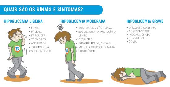 hipoglicemia, sintomas, diabetes