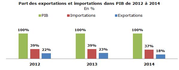 Niger co la structure du commerce ext rieur nig rien for Banque algerienne du commerce exterieur