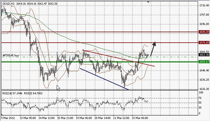 Nhận định xu hướng- Chiến lược GOLD Phiên Âu 26/3/2012