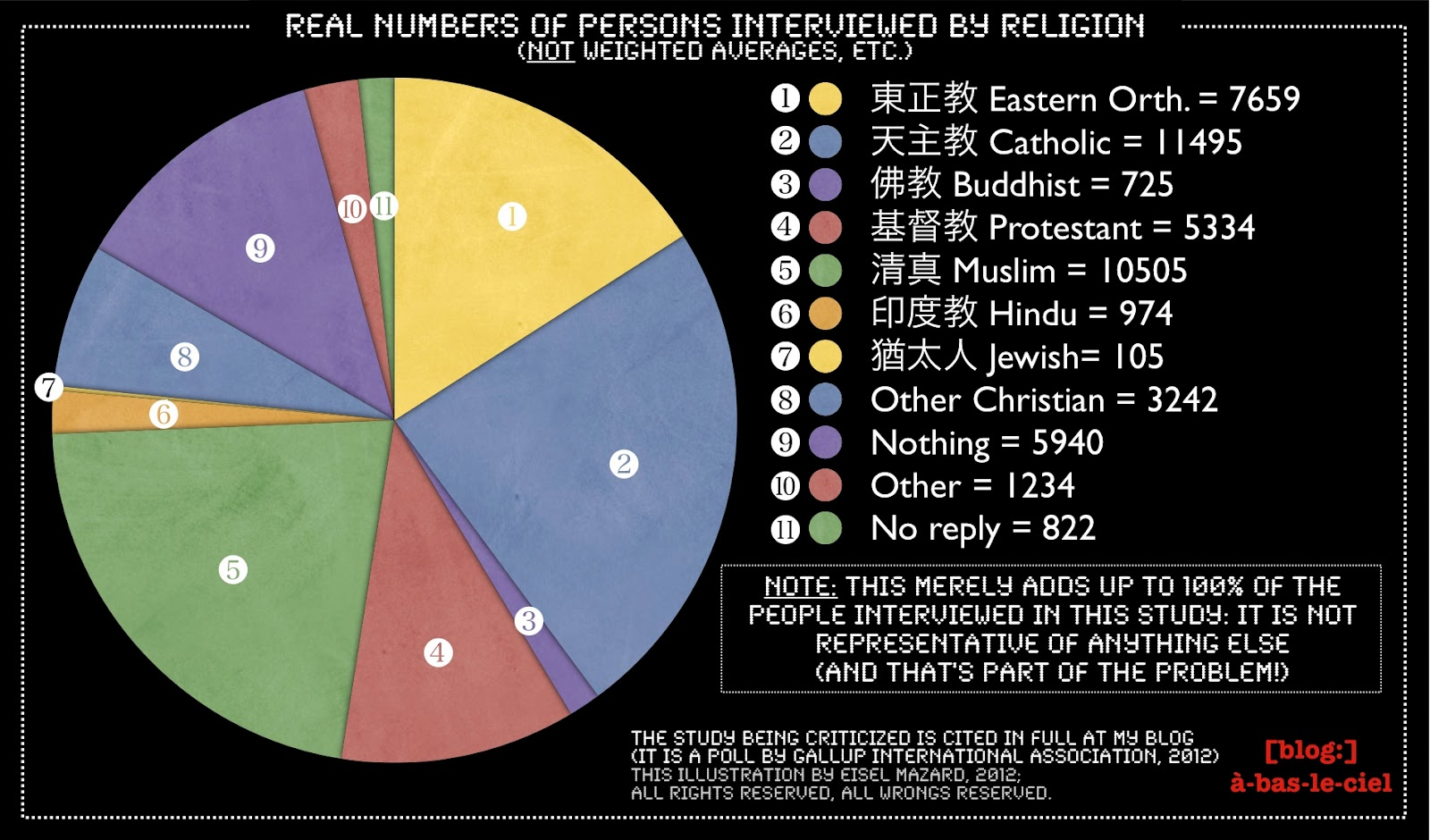 worldwide views on religion essay