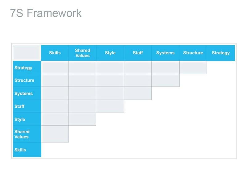 7s framework for loreal