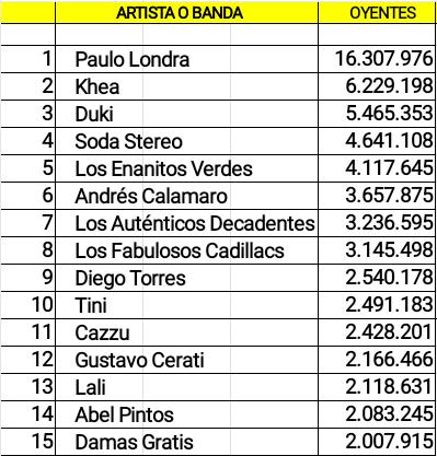 Cuentas argentinas con mas oyentes