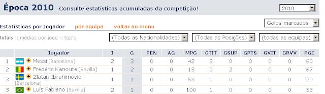 Cristiano Cristiano Ronaldo marca mais golos de penalti do que Messi