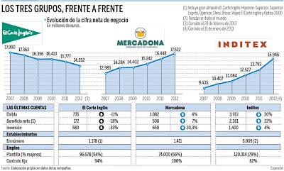 MAYORES GRUPOS DE DISTRIBUCION EN ESPAÑA. MERCADONA, EL CORTE INGLES, INDITEX