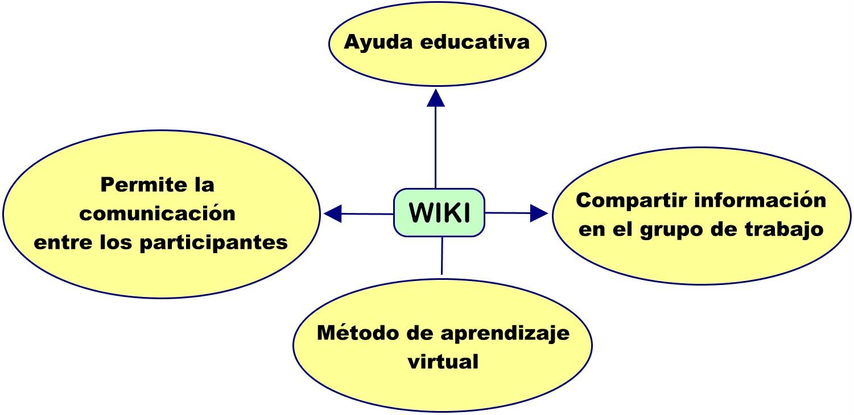Fundamentos De Tecnolgia Mapas Mentales De Blogger Y Wikis