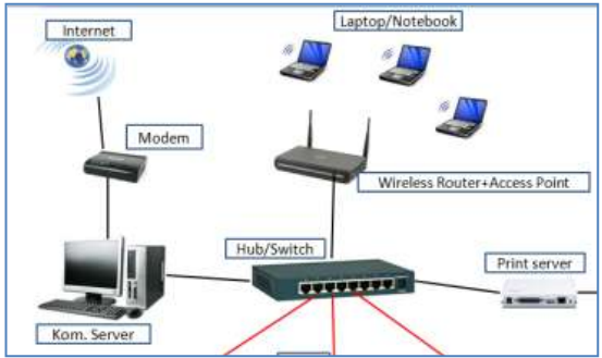 Cara konfigurasi tcpip address wireless router purwatiesrie penempatan router sebagai access pint ccuart Images