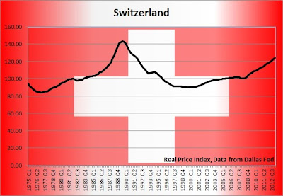 swiss real estate prices graph