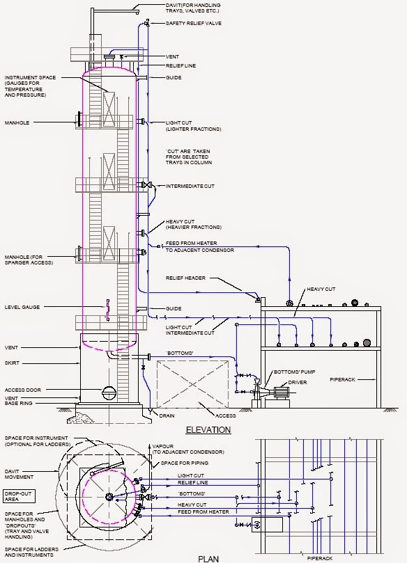 General Piping Arrangement of Column Piping