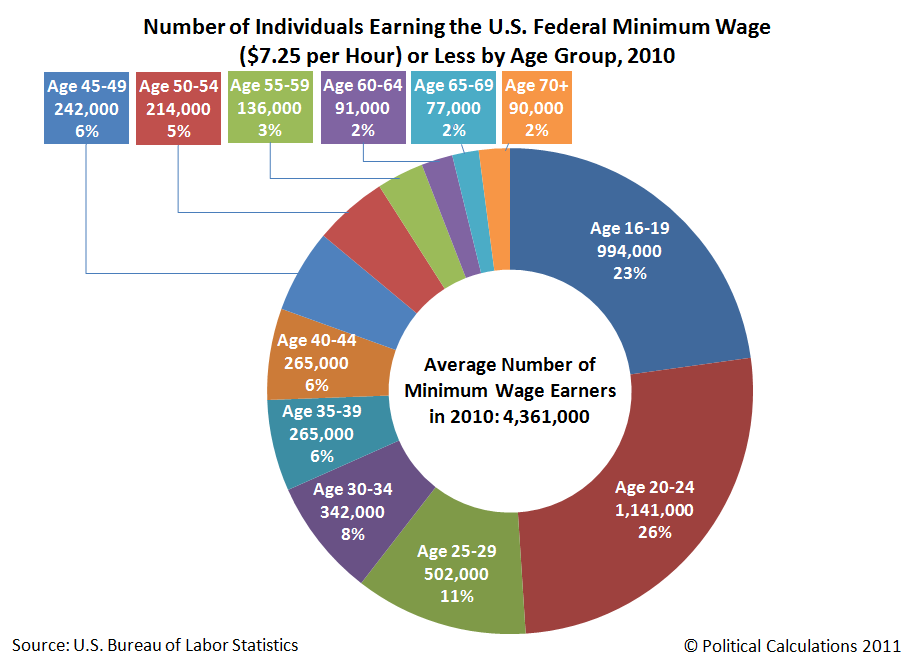 the federal and state minimum wage 2018 state minimum wage changes published by peggy emch table i found it interesting that some of the states which are not on this list strictly follow the federal minimum wage the federal minimum wage is currently set to $725 per hour and hasn't changed since 2009.