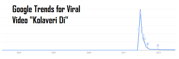 "Google Trends for Video ""Kolaveri Di"""