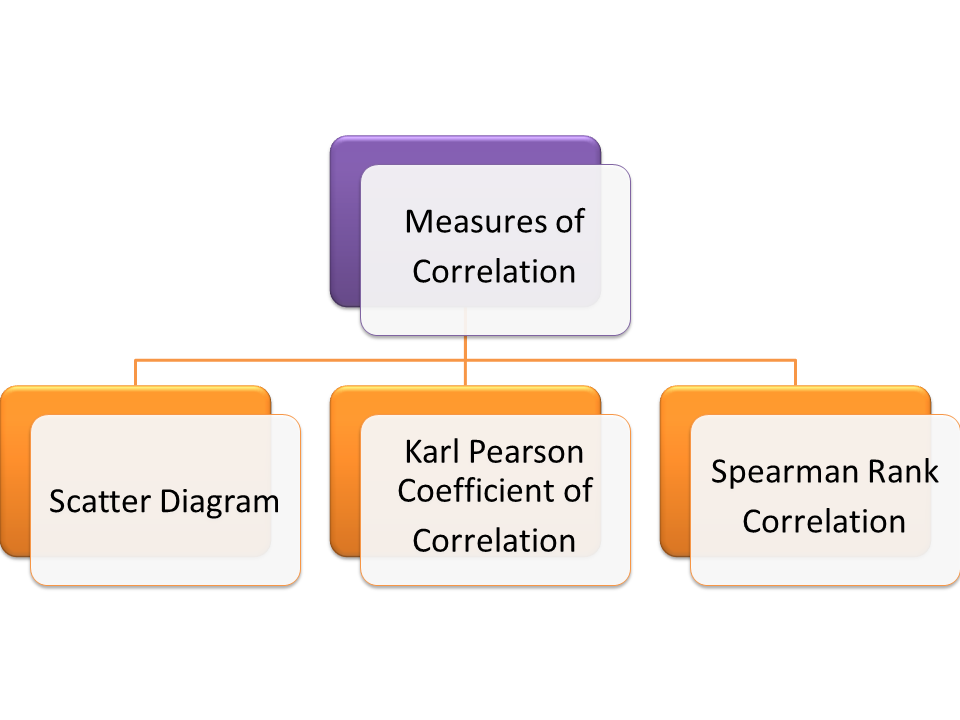 Measures of Correlation