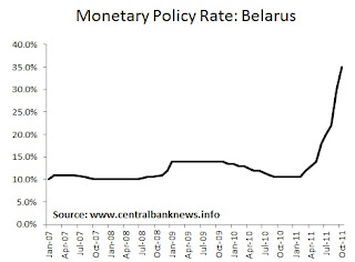Belarus Monetary Policy Interest Rate