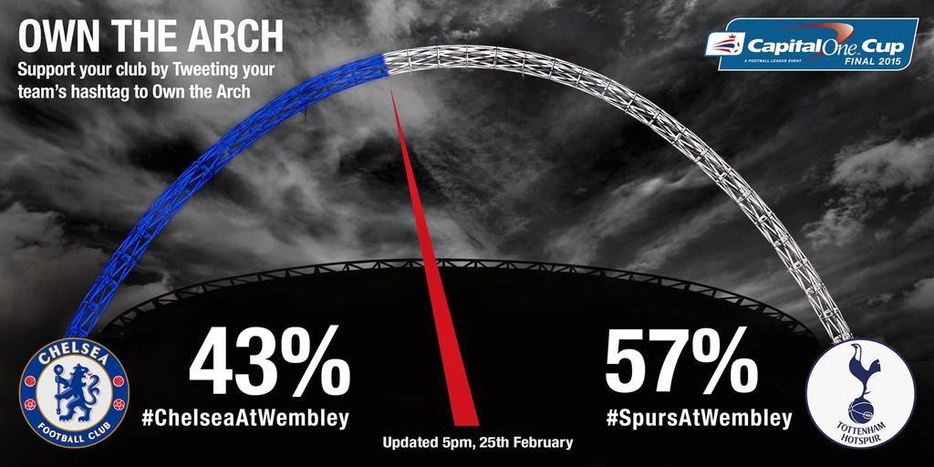 La Capital One Cup activa sus redes para la final del domingo entre Chelsea y Tottenham