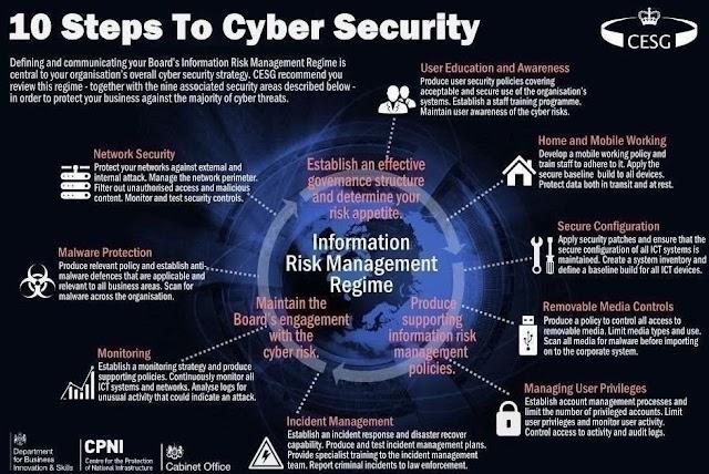 10 tahapan untuk menuju Keamanan Siber