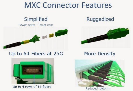 MXC Connector