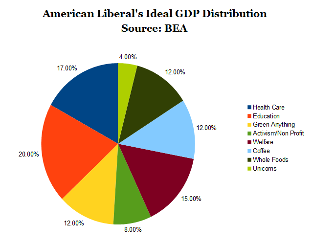 An Exercise in Liberal American Economic Thought