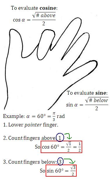 Math Rescue: Trigonometry: Evaluating Base Angles - The Hand Method