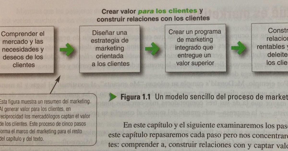 Apuntes de: Marketing, generación y captación del valor del cliente ...