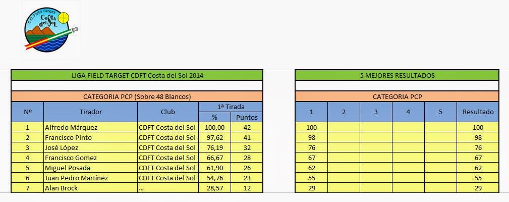 1ª Tirada de FT. CDFT Costa del Sol. 16 de marzo 1%C2%AA+Tirada+FT+2014+PCP