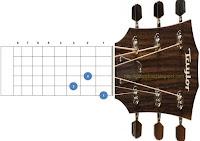 chord kunci gitar dm