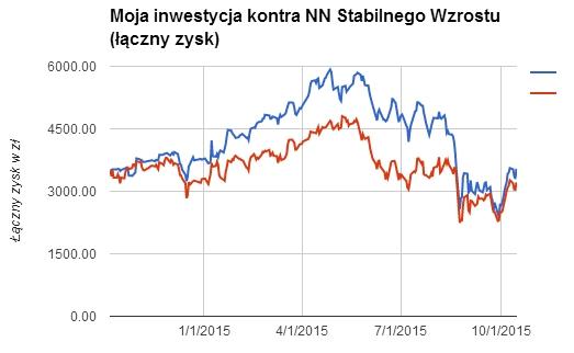 IKE Plus NN Stabilnego Wzrostu