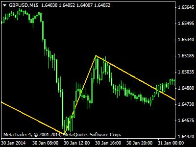 Forex zigzag indicator explained xda