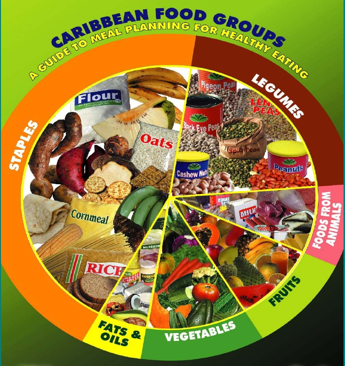 The Caribbean Food Groups