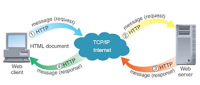 Web Client/Server Communication