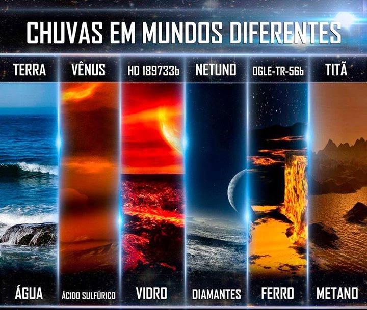 chuvas em diferentes planetas