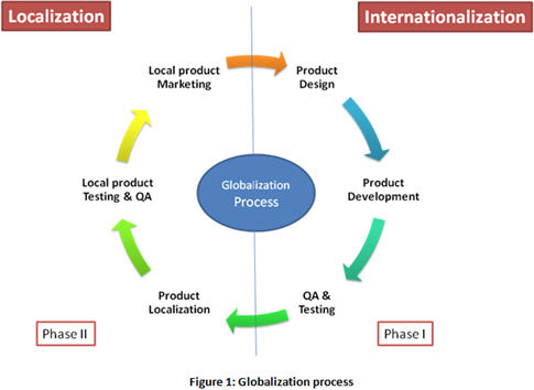 nations should promote globalization not localization essay The diffusion of prosperity and capitalism and economic freedom promote peace globalization even if an autocratic peace within or between nations should.