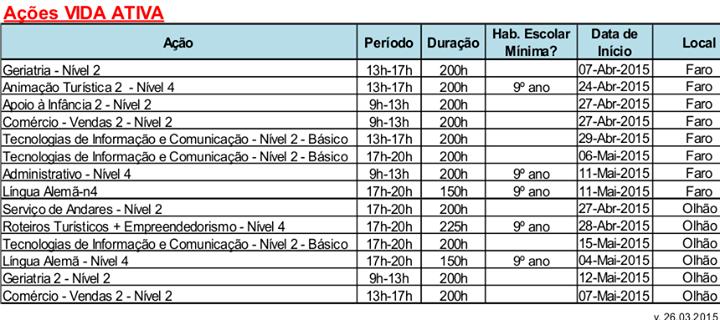 Cursos financiados VIDA ATIVA em Faro e Loulé (2015)