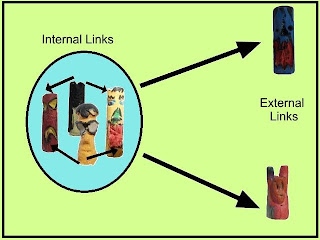 Why are Internal and External links Important Front
