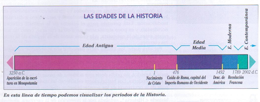 histórico ocurrió en_____¿En qué Época ocurrió