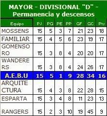 "Tabla Mayores divisional ""D"""