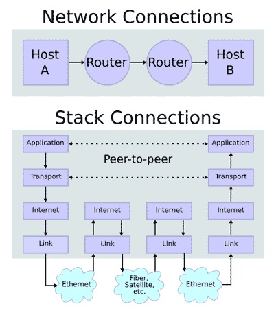 tcp/ip protocol suite essay Summary while the tcp/ip protocols and the internet are different, their  histories are most definitely intertwingled  single protocol, the protocol suite,  which actually refers to a large collection of protocols and applications,.