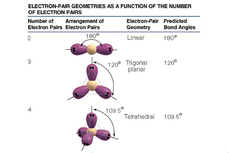 Polar Vs Non Polar Molecules