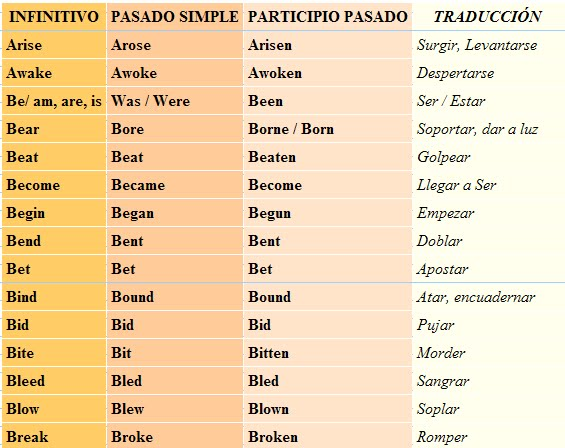 ... irregularly for this they behave like regular verbs by adding s to the