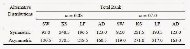 Peringkat Uji Normalitas Pada Berbagai Distribusi
