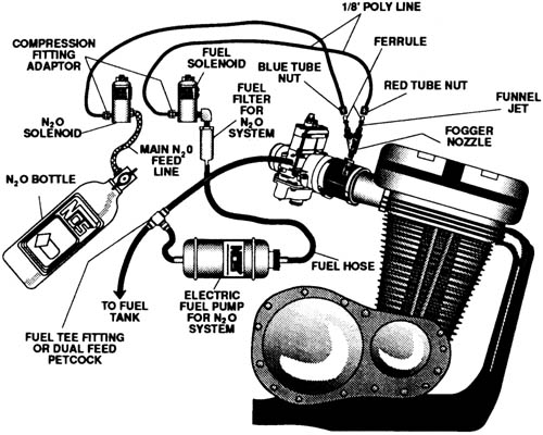 mechanical world  nitrous oxide systems