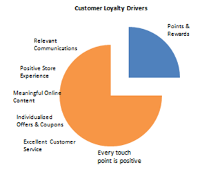 degrees of loyalty Establishment and maintenance of acceptable customer satisfaction levels  should be the aim  disposition towards brands to determine levels of loyalty.