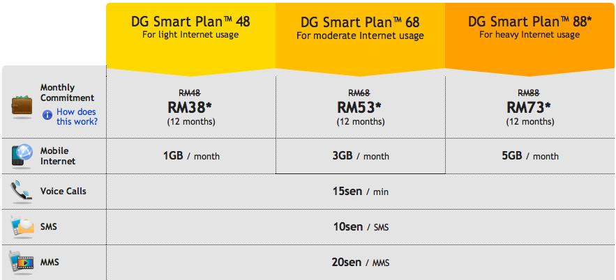 eGadgetry: DiGi Smart Plan (Internet Plans Only)