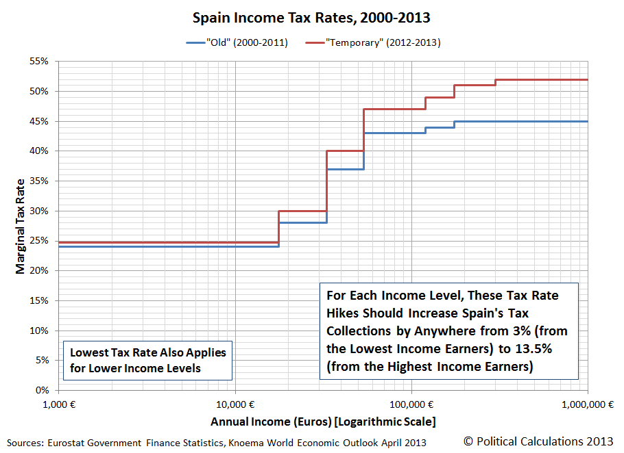 Spain Income Tax Rates, 2000-2013