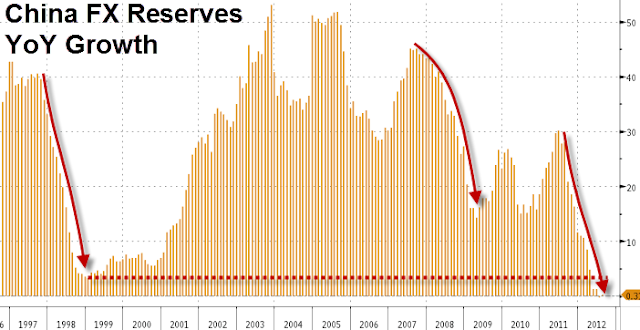Drop In China's Purchase Of U.S. Debt Suggests Recession - chart