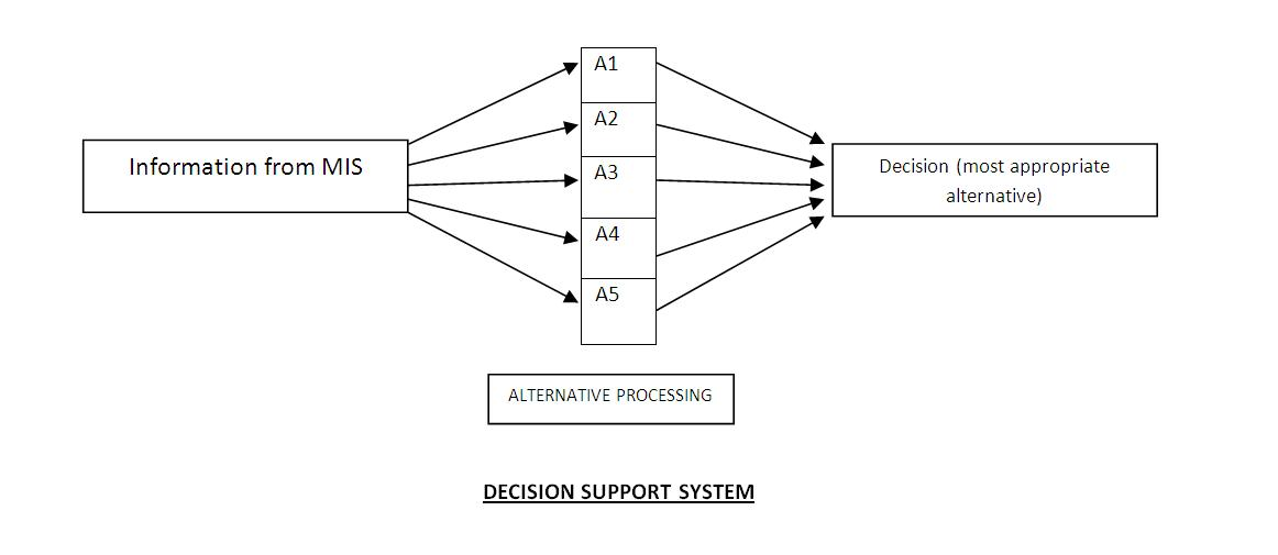 what is decision support system in mis