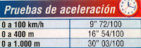 aceleracion sprint ford mondeo ghia