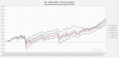 SPX Short Options Straddle Equity Curves - 52 DTE - Risk:Reward 25% Exits