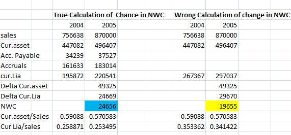 Change In Nwc Formula