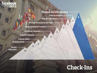 Locais de Check-Ins mais populares dentro da rede social - Fonte: Facebook